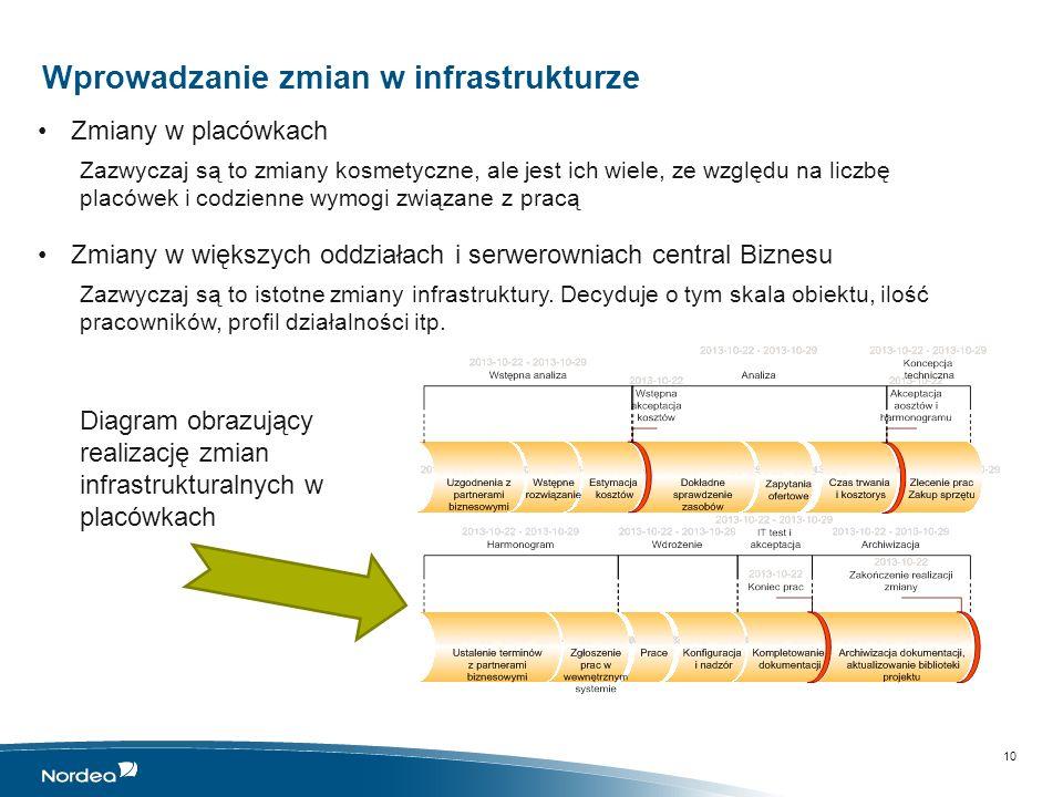 Wprowadzanie zmian w infrastrukturze