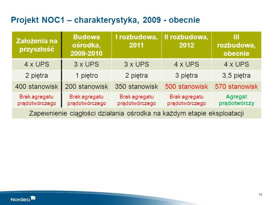 Projekt NOC1 – charakterystyka, 2009 - obecnie