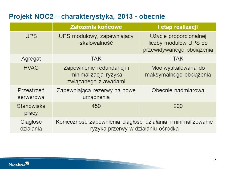 Projekt NOC2 – charakterystyka, 2013 - obecnie