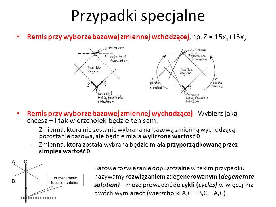 Przypadki specjalne Remis przy wyborze bazowej zmiennej wchodzącej, np. Z = 15x1+15x2.