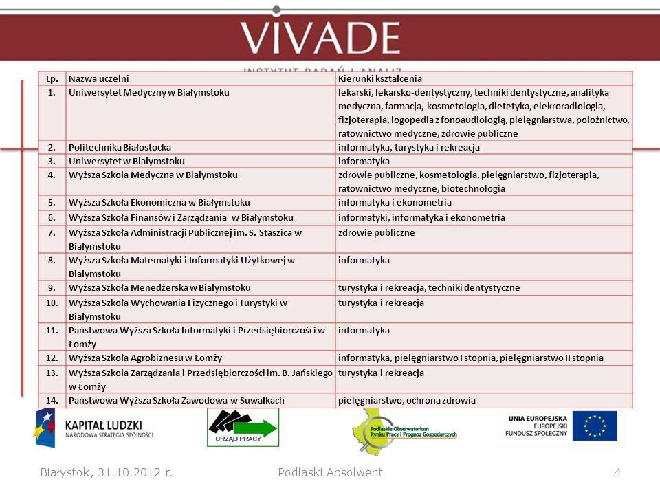 Białystok, 31.10.2012 r. Podlaski Absolwent Lp. Nazwa uczelni