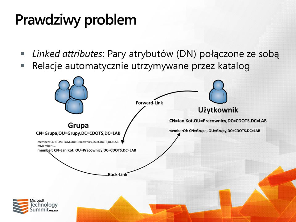 Prawdziwy problem Linked attributes: Pary atrybutów (DN) połączone ze sobą.