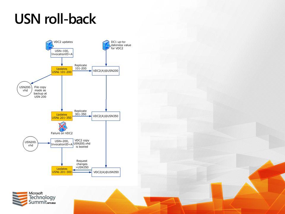USN roll-back