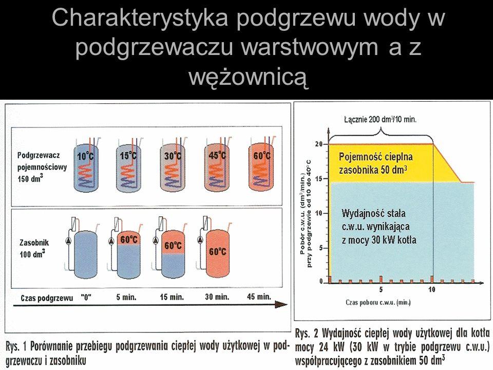 Charakterystyka podgrzewu wody w podgrzewaczu warstwowym a z wężownicą
