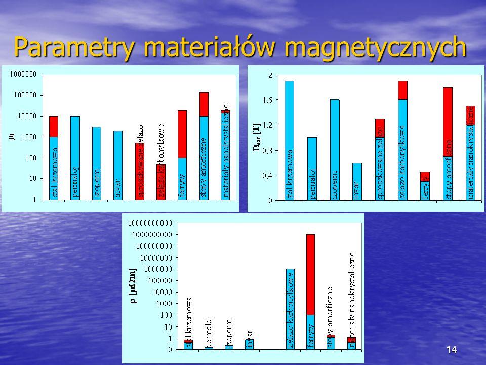 Parametry materiałów magnetycznych
