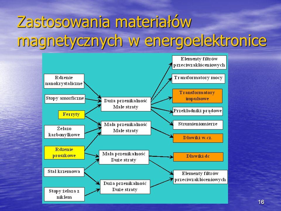 Zastosowania materiałów magnetycznych w energoelektronice