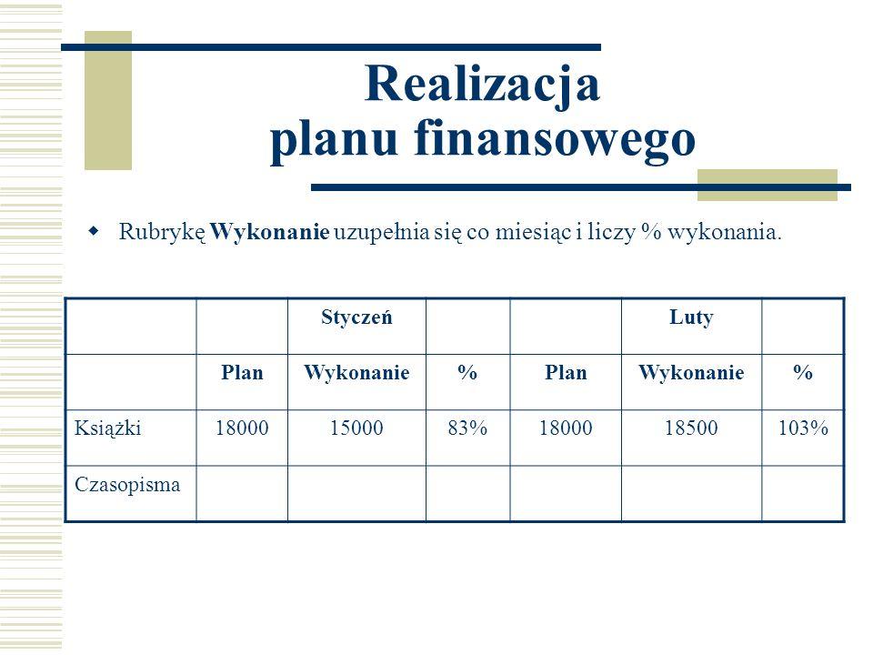 Realizacja planu finansowego