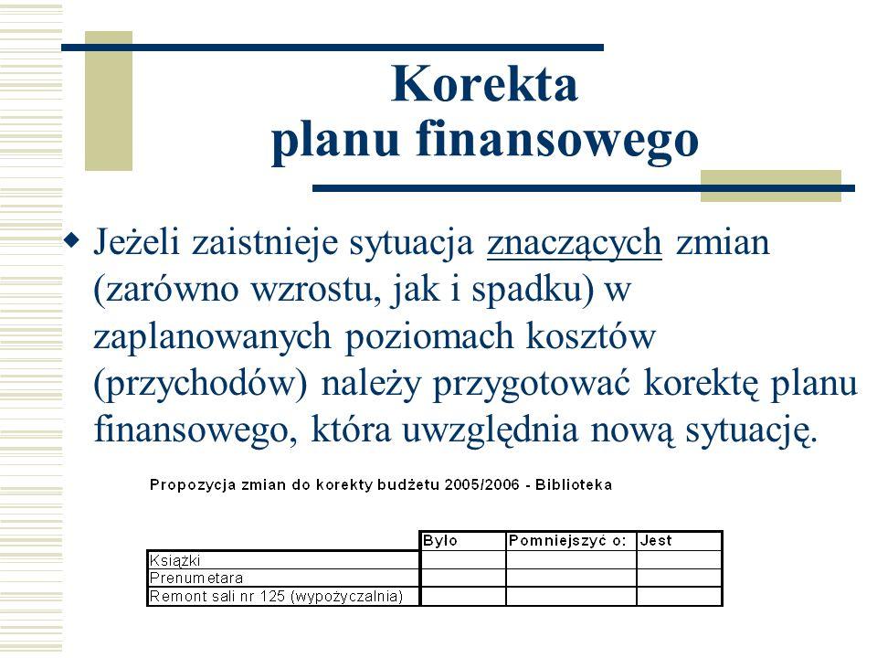 Korekta planu finansowego