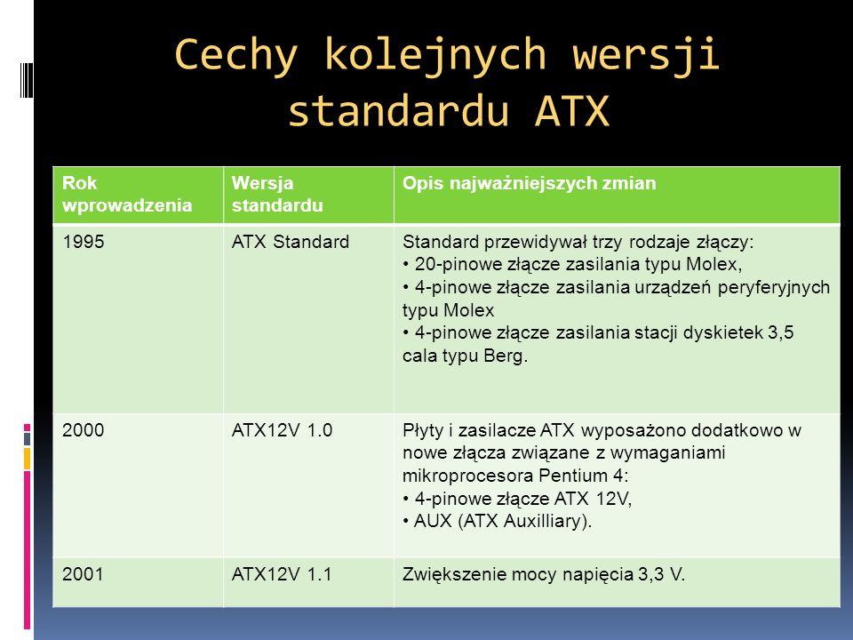 Cechy kolejnych wersji standardu ATX