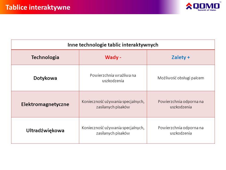Inne technologie tablic interaktywnych