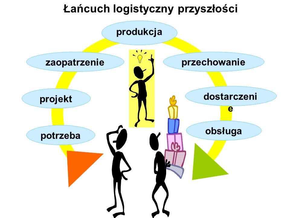 Łańcuch logistyczny przyszłości