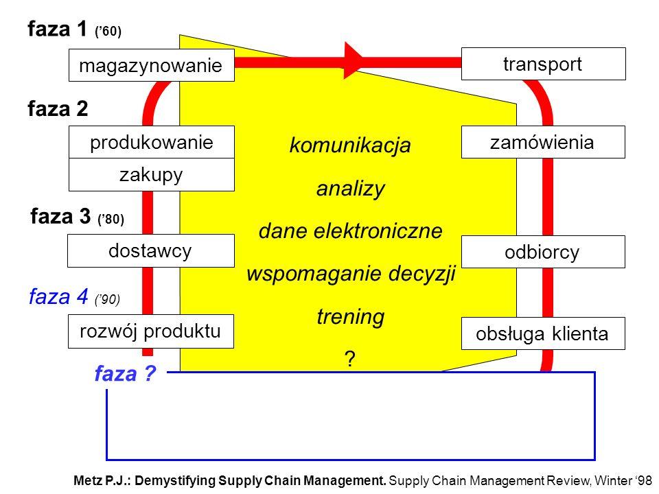 faza 1 ('60) faza 2 komunikacja analizy dane elektroniczne