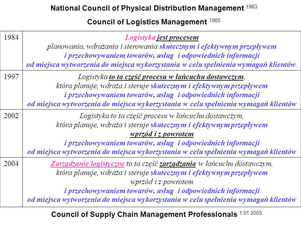 Council of Supply Chain Management Professionals 1.01.2005