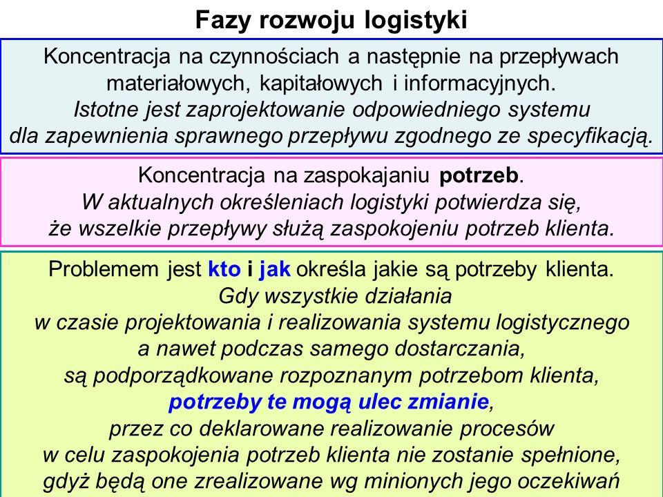 Fazy rozwoju logistyki