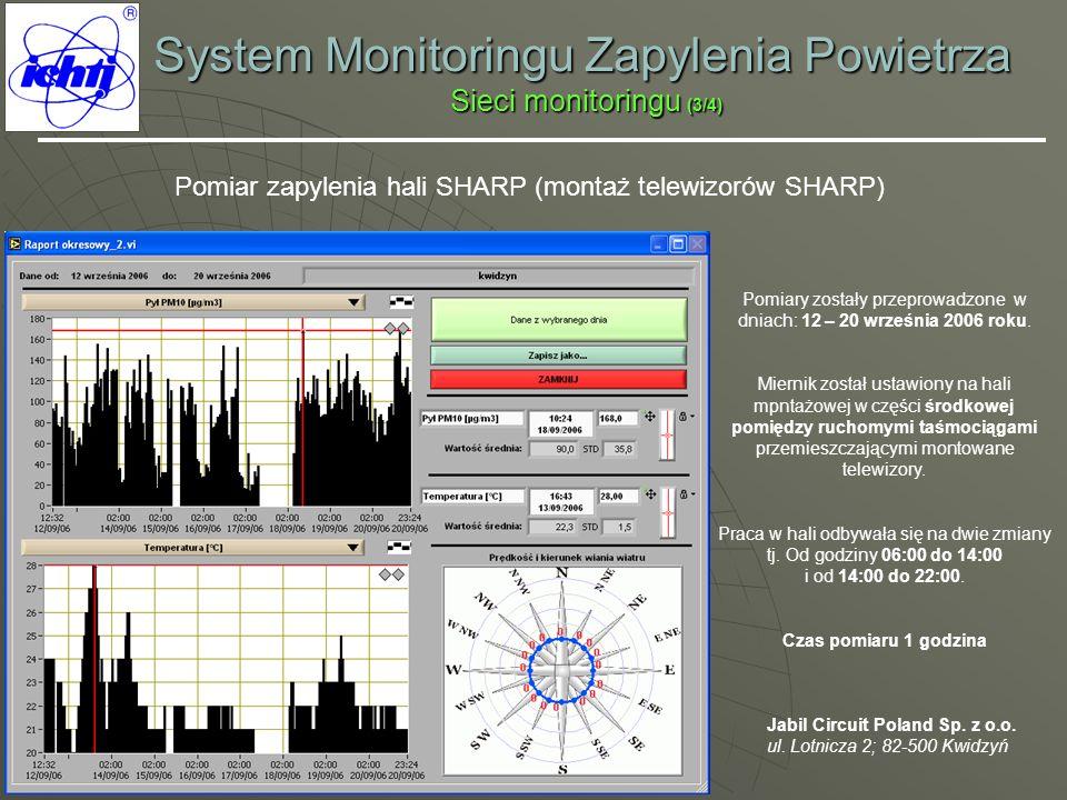System Monitoringu Zapylenia Powietrza Sieci monitoringu (3/4)