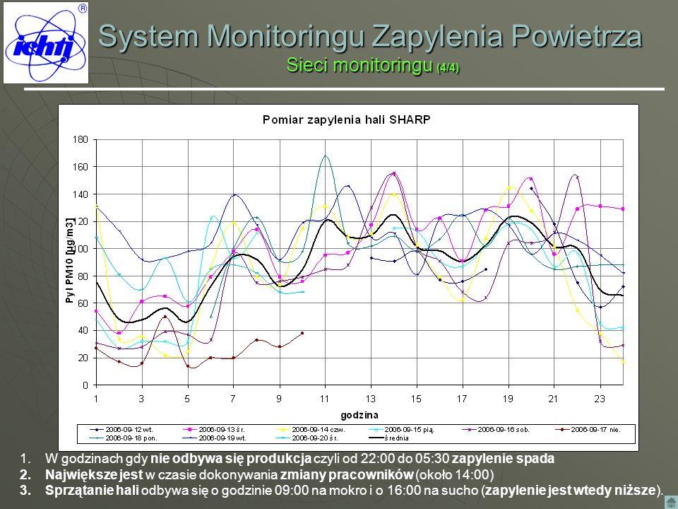 System Monitoringu Zapylenia Powietrza Sieci monitoringu (4/4)