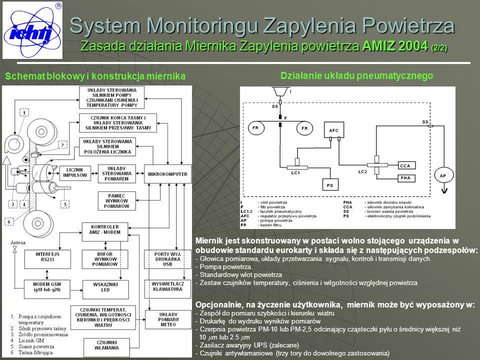 System Monitoringu Zapylenia Powietrza Zasada działania Miernika Zapylenia powietrza AMIZ 2004 (2/2)