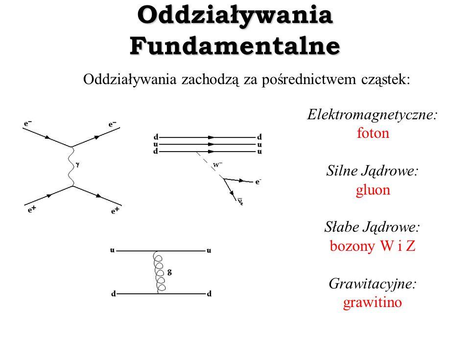Oddziaływania Fundamentalne