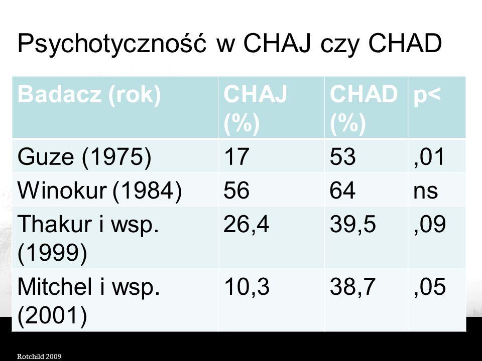 Psychotyczność w CHAJ czy CHAD