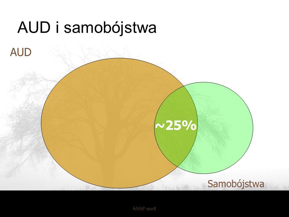 AUD i samobójstwa AUD ~25% Samobójstwa AMSP 2008 50 50
