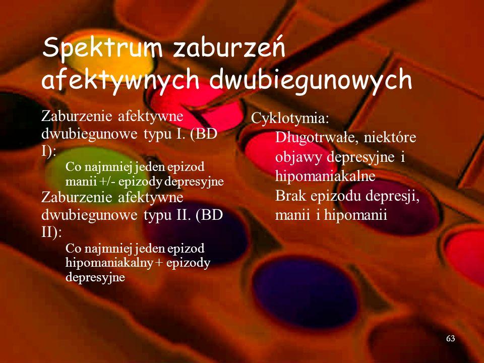 Spektrum zaburzeń afektywnych dwubiegunowych