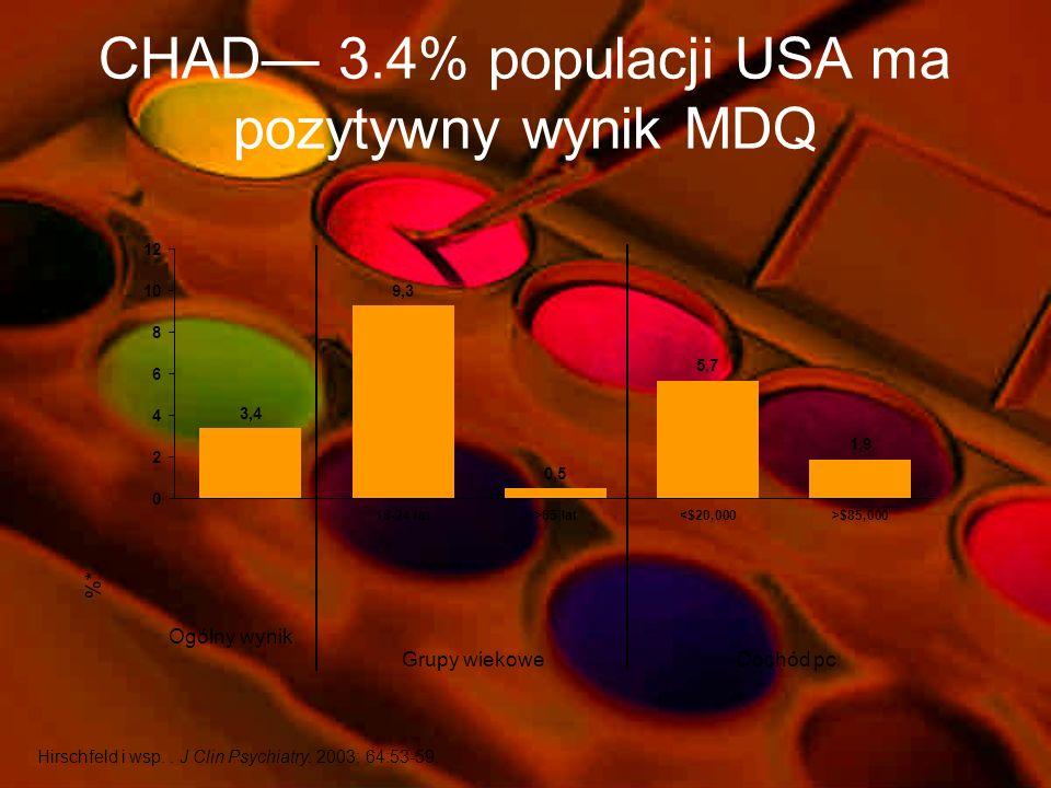 CHAD— 3.4% populacji USA ma pozytywny wynik MDQ