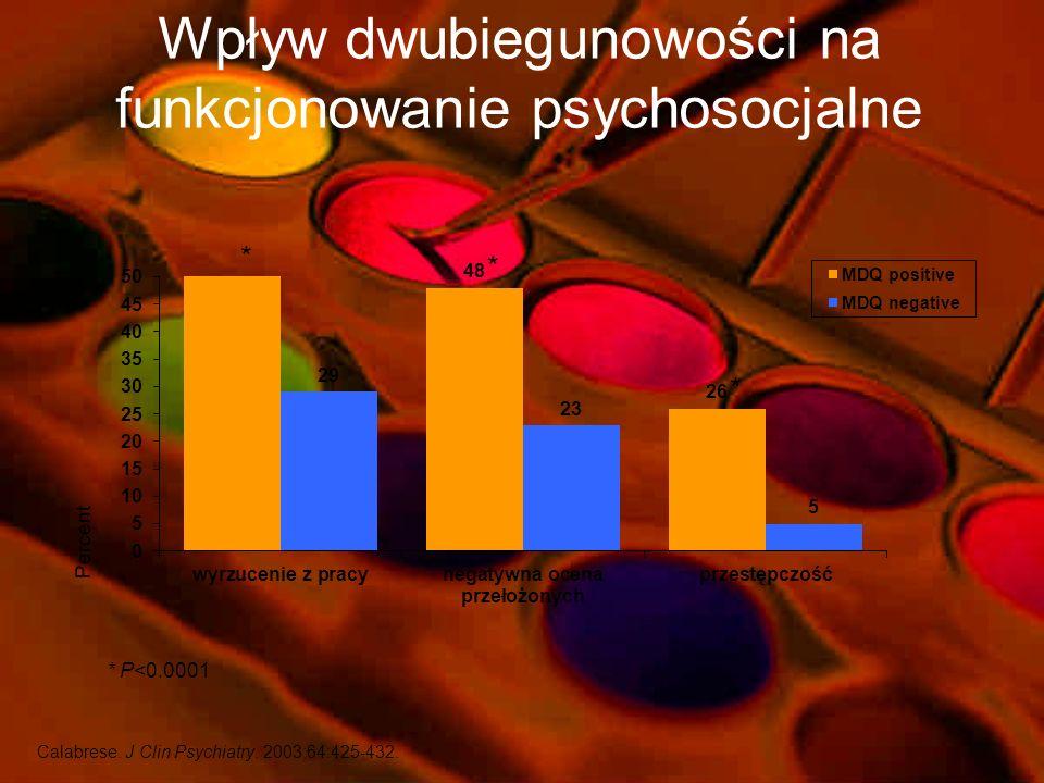 Wpływ dwubiegunowości na funkcjonowanie psychosocjalne