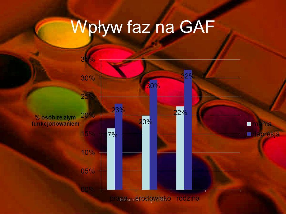 Wpływ faz na GAF Hirschled i wsp. 2003