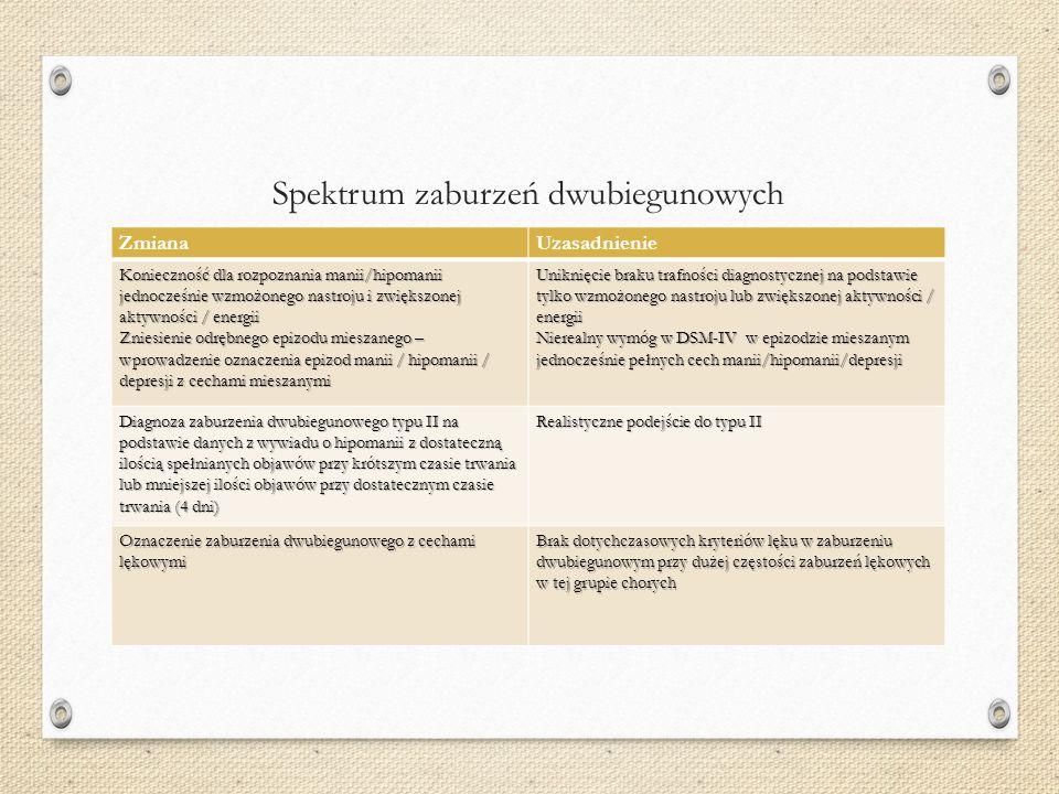 Spektrum zaburzeń dwubiegunowych