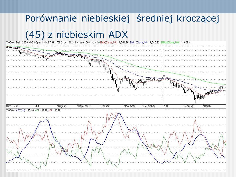 Porównanie niebieskiej średniej kroczącej (45) z niebieskim ADX