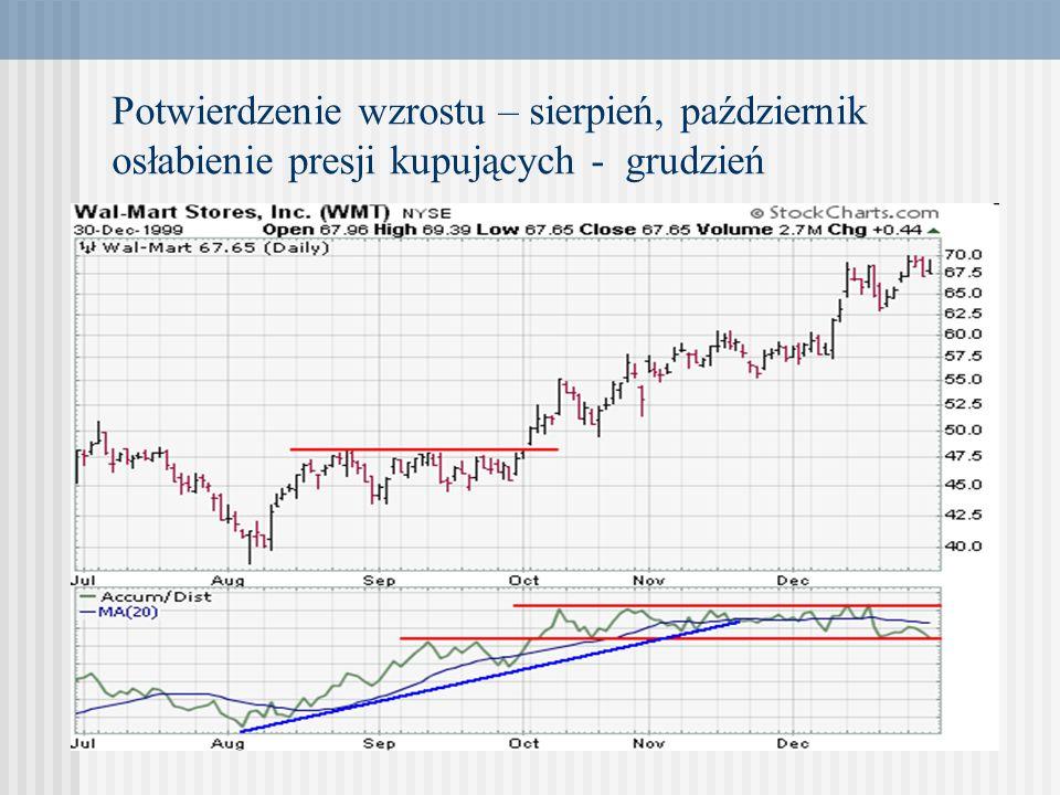 Potwierdzenie wzrostu – sierpień, październik osłabienie presji kupujących - grudzień