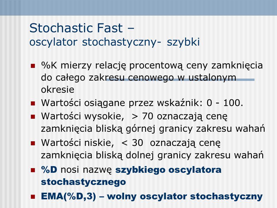 Stochastic Fast – oscylator stochastyczny- szybki