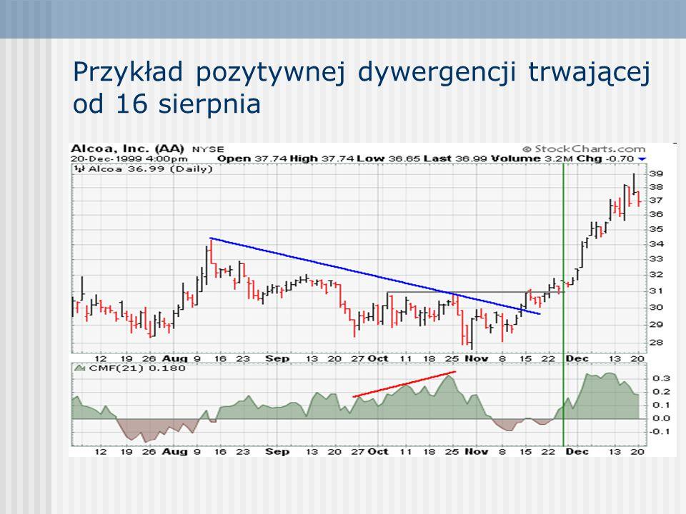 Przykład pozytywnej dywergencji trwającej od 16 sierpnia