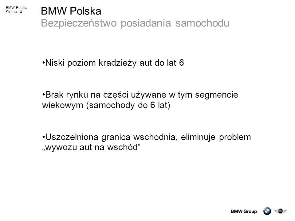 BMW Polska Bezpieczeństwo posiadania samochodu