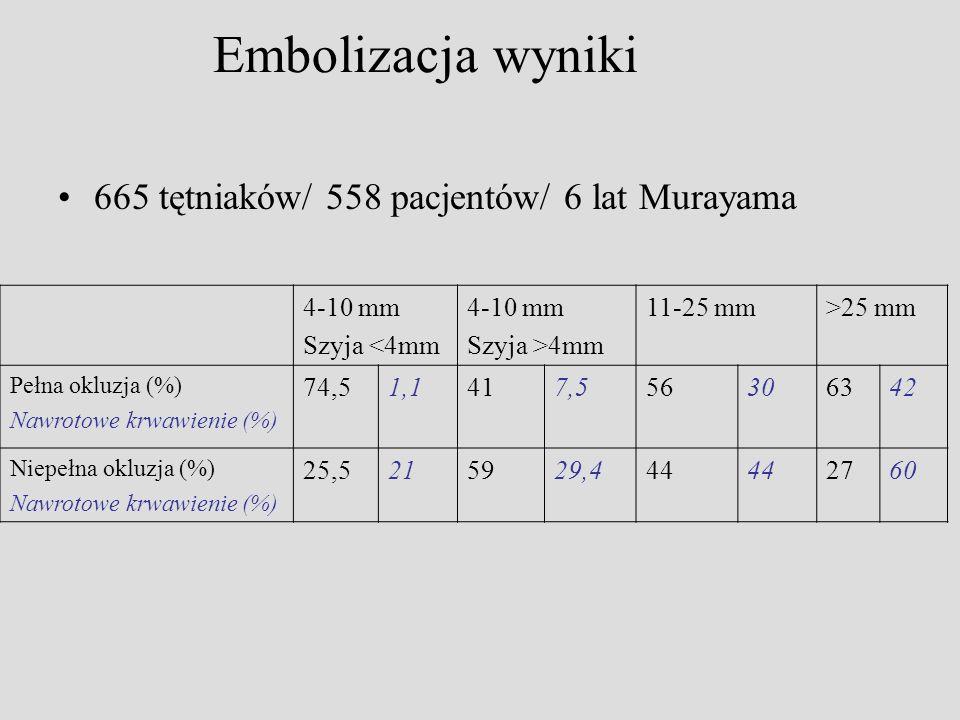 Embolizacja wyniki 665 tętniaków/ 558 pacjentów/ 6 lat Murayama