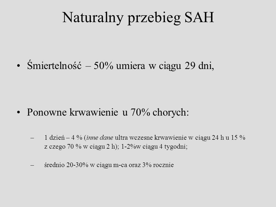 Naturalny przebieg SAH