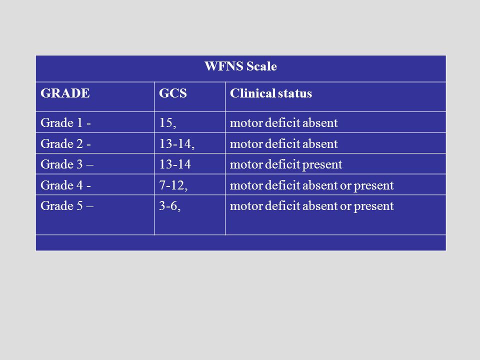 WFNS Scale GRADE. GCS. Clinical status. Grade 1 - 15, motor deficit absent. Grade 2 - 13-14,
