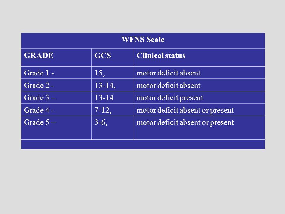 WFNS ScaleGRADE. GCS. Clinical status. Grade 1 - 15, motor deficit absent. Grade 2 - 13-14, Grade 3 –