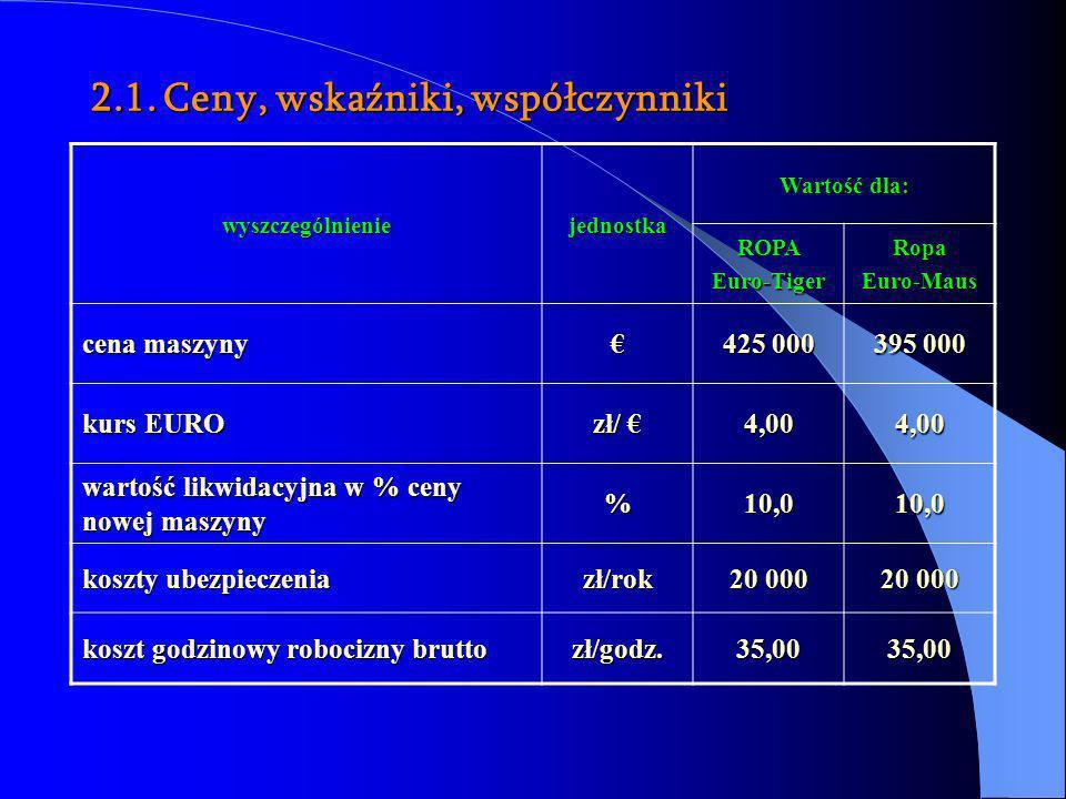 2.1. Ceny, wskaźniki, współczynniki