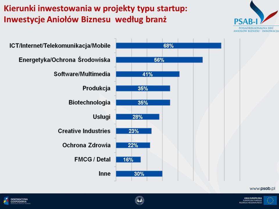 Kierunki inwestowania w projekty typu startup: Inwestycje Aniołów Biznesu według branż