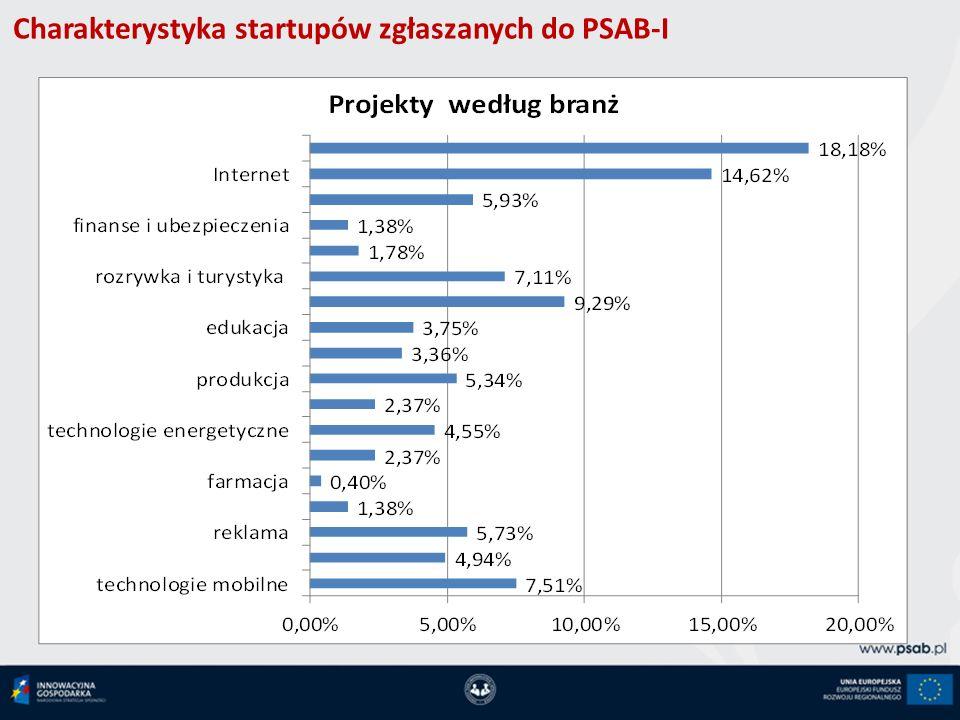 Charakterystyka startupów zgłaszanych do PSAB-I
