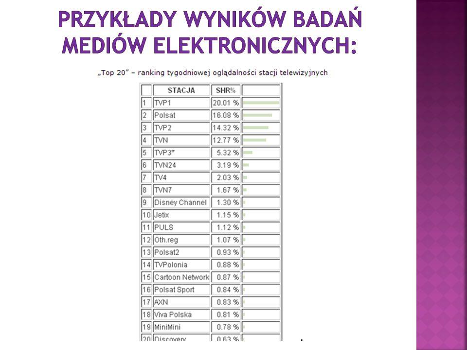 Przykłady wyników badań mediów elektronicznych: