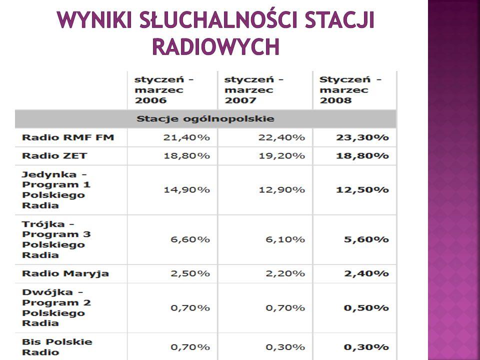 Wyniki słuchalności stacji radiowych