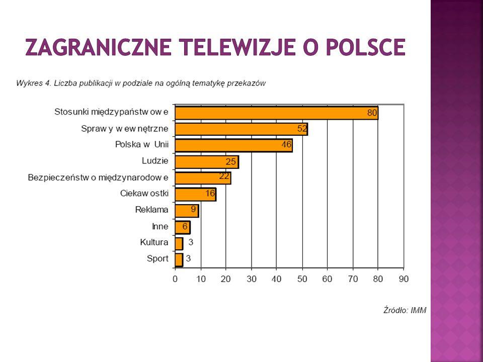 Zagraniczne telewizje o Polsce