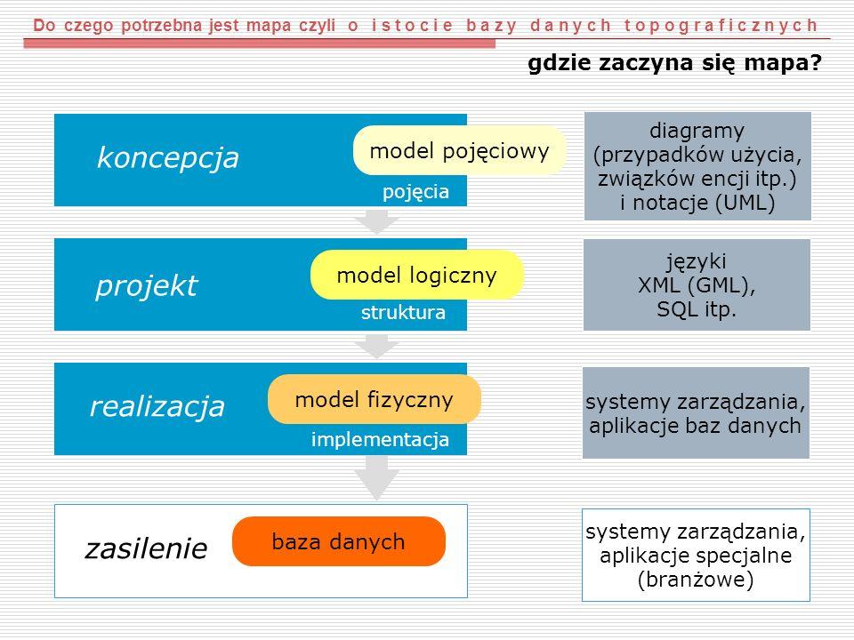 koncepcja projekt realizacja zasilenie gdzie zaczyna się mapa