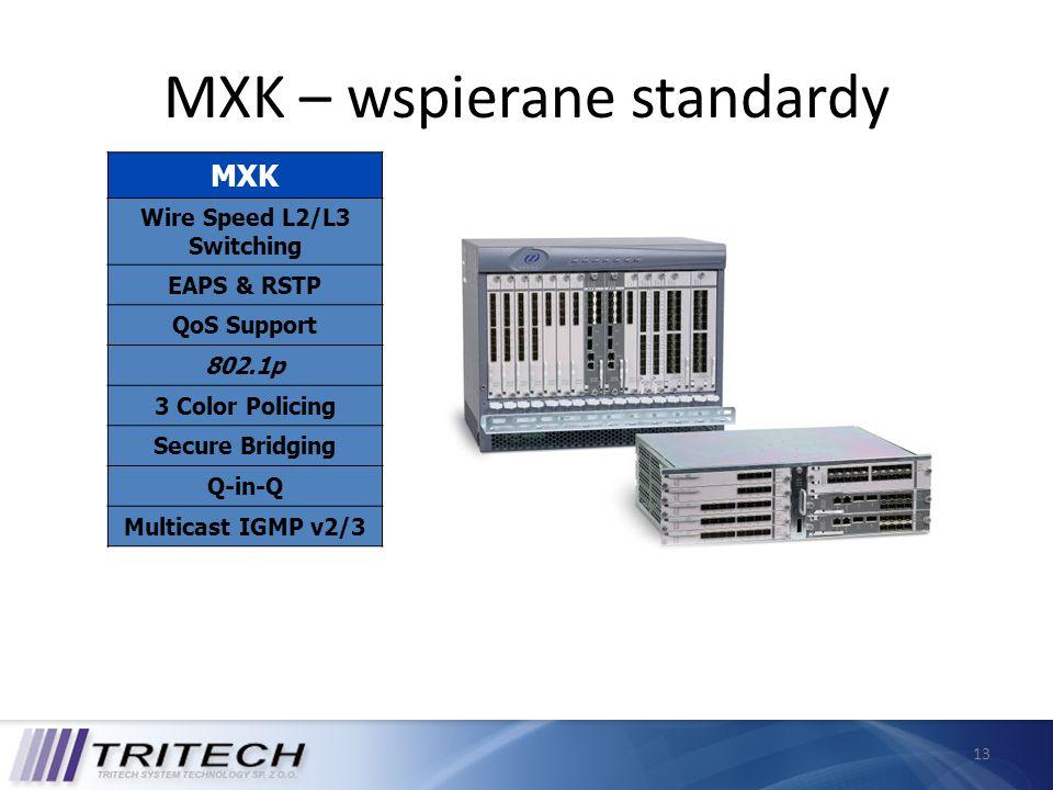 MXK – wspierane standardy