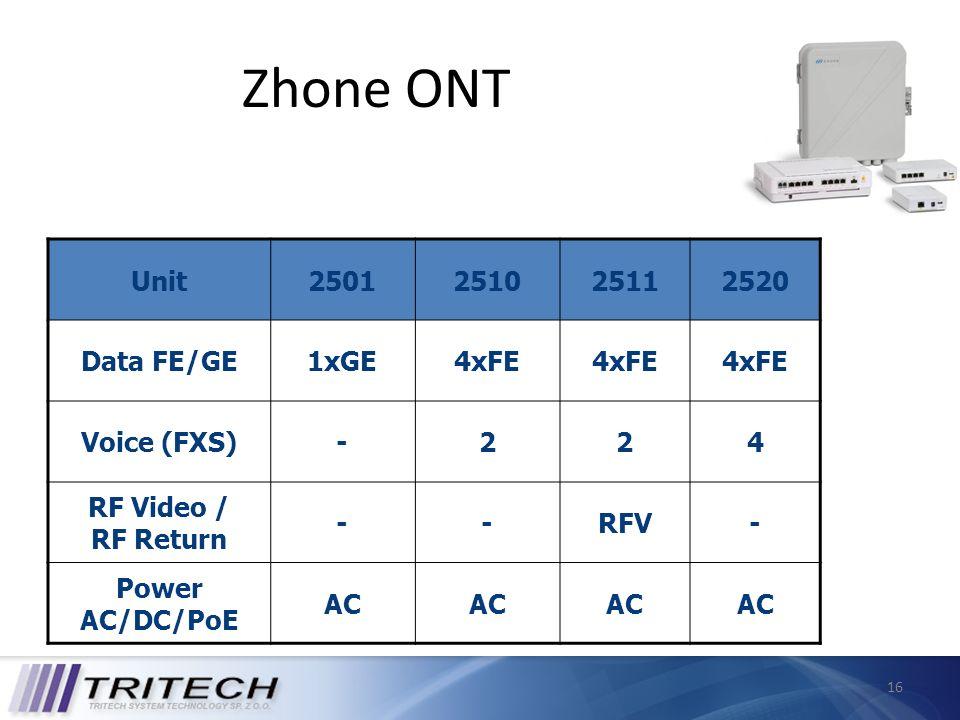 Zhone ONT Unit 2501 2510 2511 2520 Data FE/GE 1xGE 4xFE Voice (FXS) -