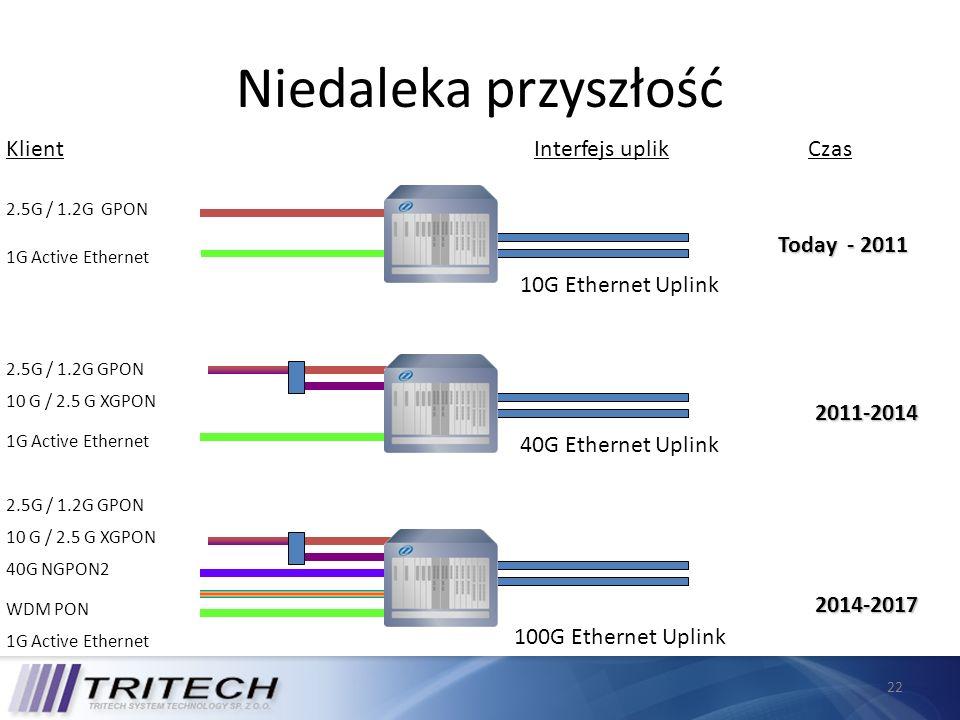 Niedaleka przyszłość Klient Interfejs uplik Czas Today - 2011