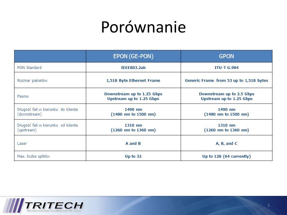 Porównanie EPON (GE-PON) GPON PON Standard IEEE803.2ah ITU-T G.984