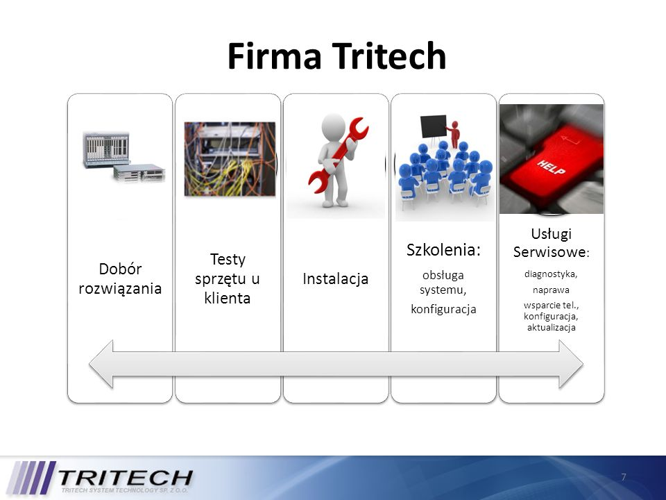 Firma Tritech Szkolenia: Testy sprzętu u klienta Dobór rozwiązania